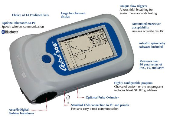 Astra 300 Spirometer Features